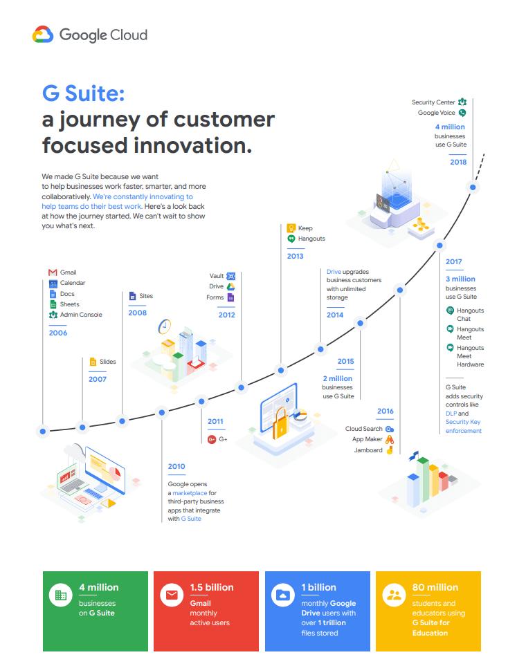 G Suite Innovación empresarial y adopción del servicio